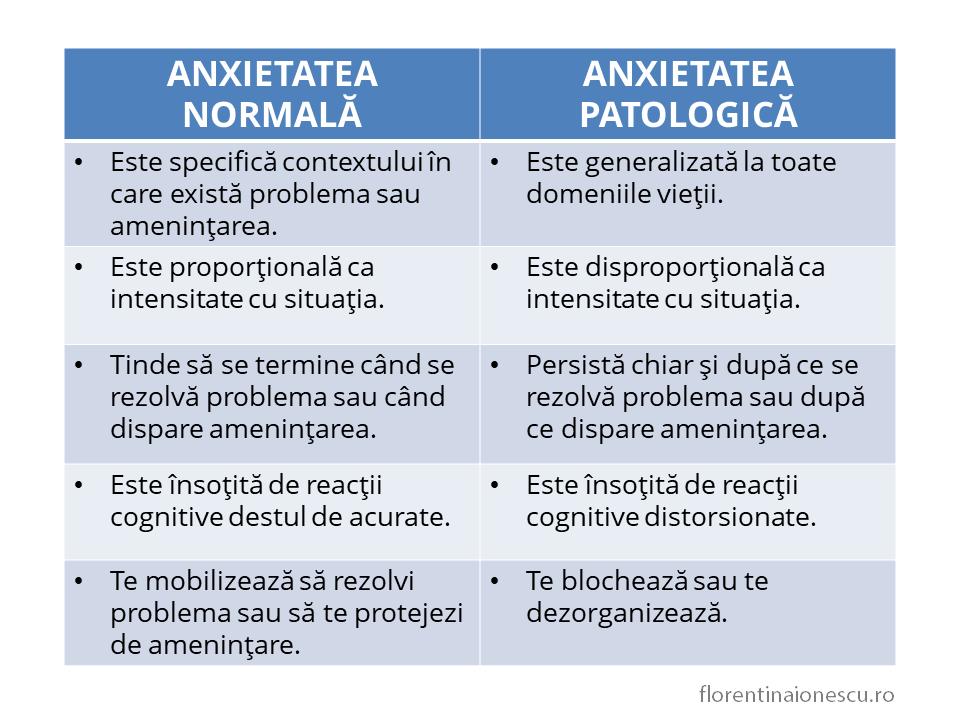 Tabel care explică diferenţa dintre anxietatea normală şi anxietatea patologică