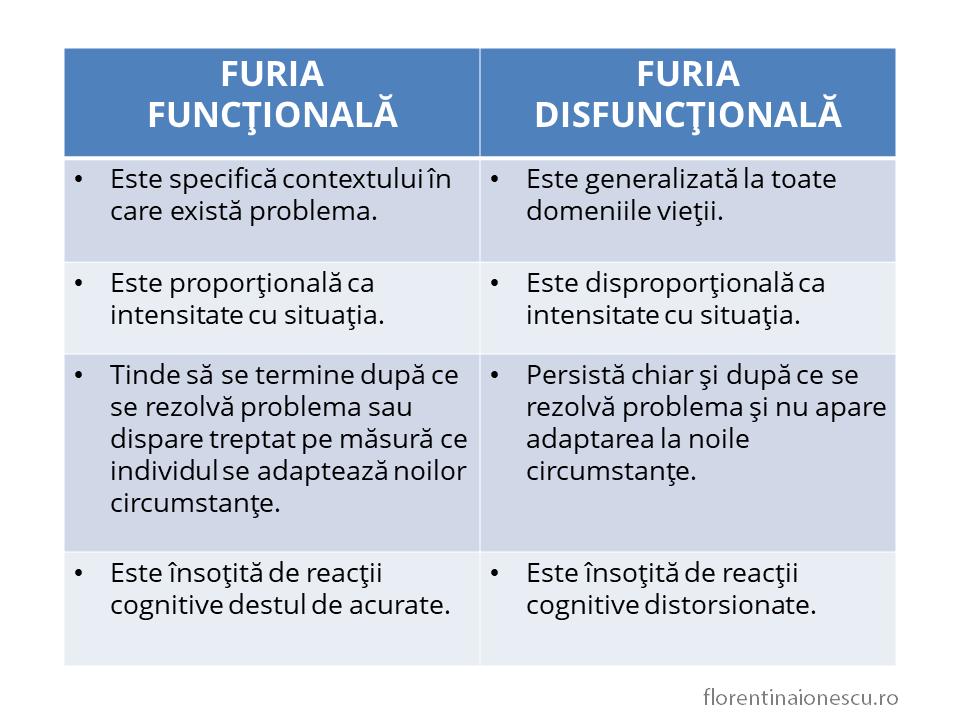 Tabel care prezintă diferenţa dintre furie funcţională şi furie disfuncţională