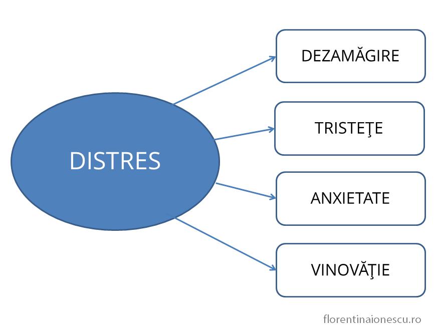 Schemă care arată delimitarea distresului în emoţii specifice